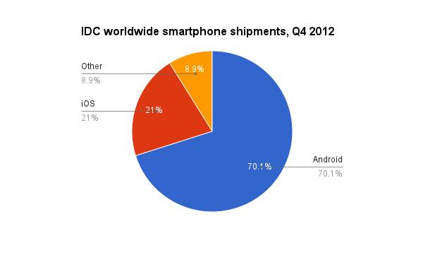 smartphone shipment worldwide stats
