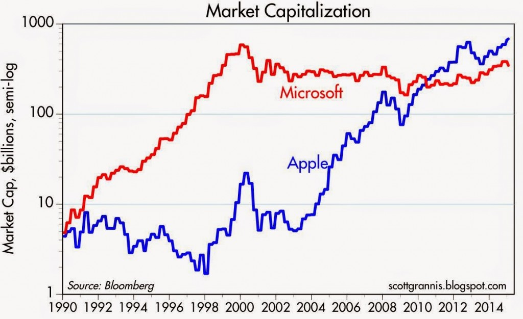 Benefit From Apple's Market Image