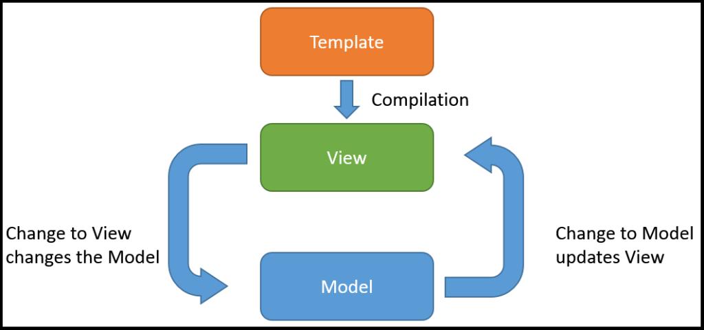 Two_Way_Data_Binding- advantages of angular