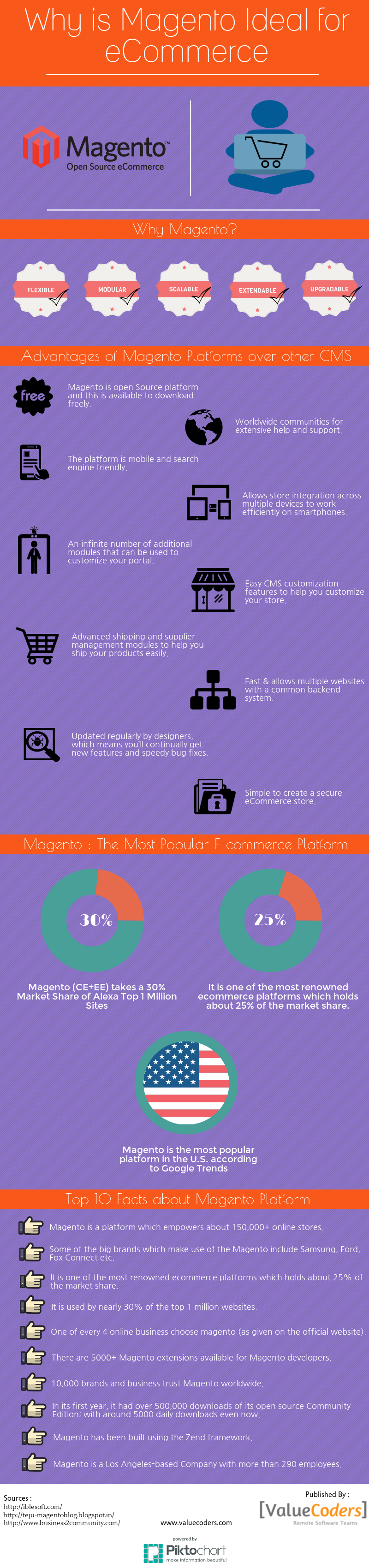 magento for ecommerce platform