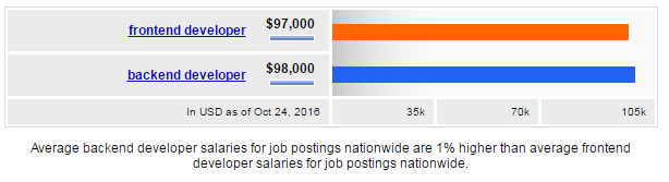 Frontend vs backend developer salary comparison