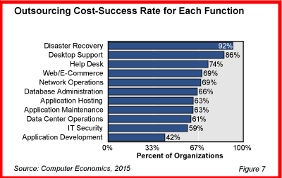 Outsourcing Cost Sucess Rate_1
