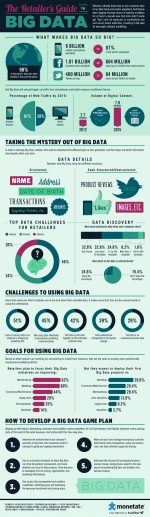 [Infographic] What Makes Big Data Analytics so Big? Concept & Tools