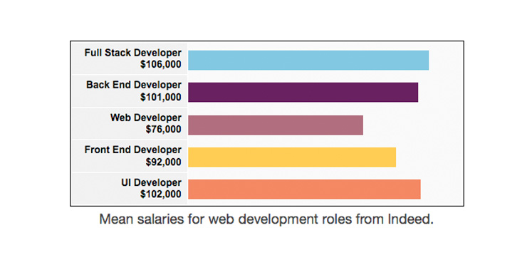 mean-salaries-web-dev-jobs-secondary2