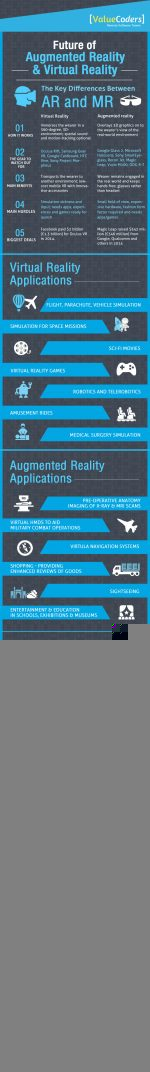 The Future of Augmented Reality and Virtual Reality [Infographic]