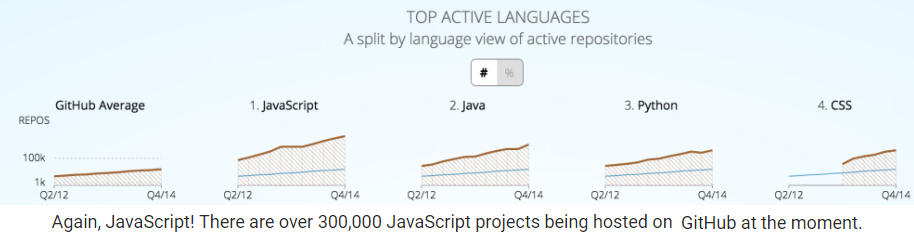 future programming languages essay