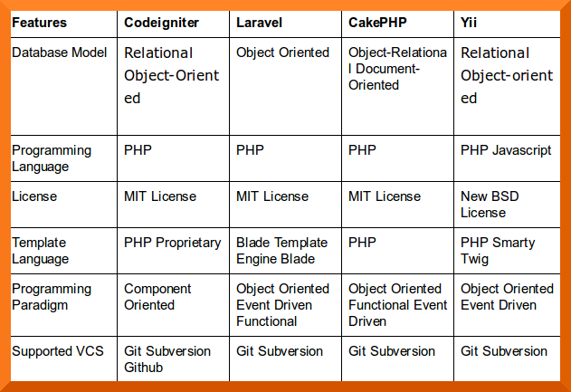 PHP Framework Comparison
