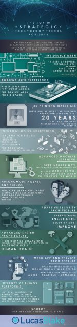 Business Technology Trends in 2016 [Infographic]