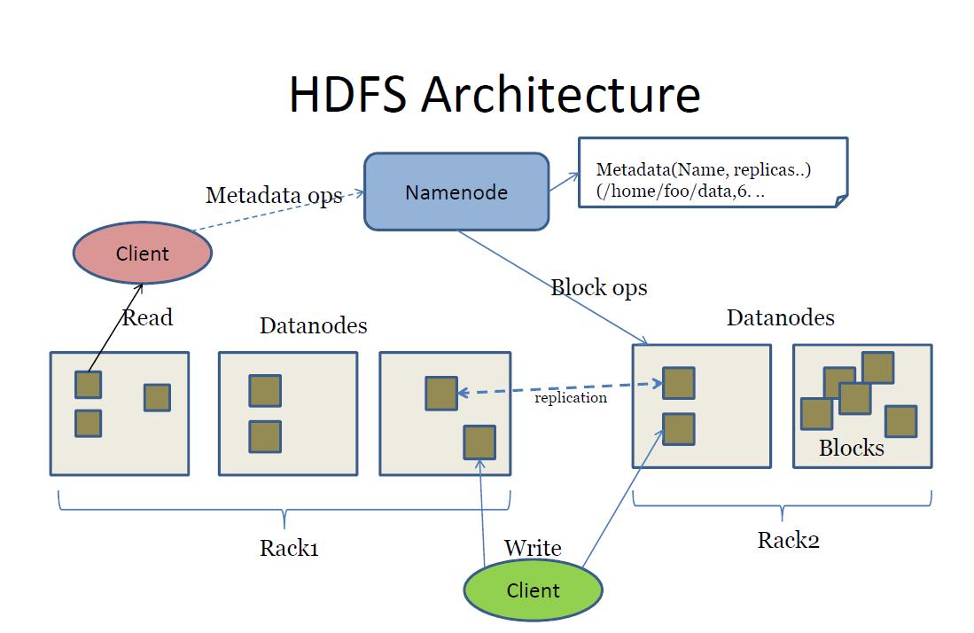 HDFS- big data open source tools