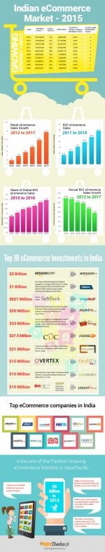 Growth of eCommerce in India [Infographic]