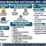 Hadoop Market Forecast, Big Data