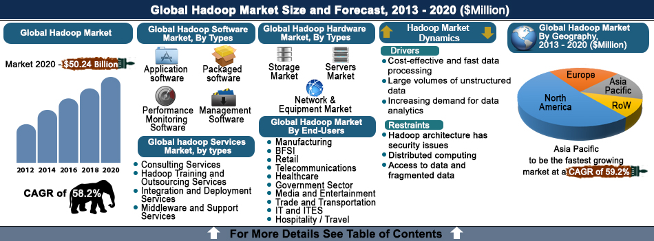 Hadoop Market Forecast, Big Data