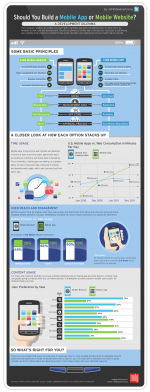 Mobile App vs. Mobile Website [Infographic]