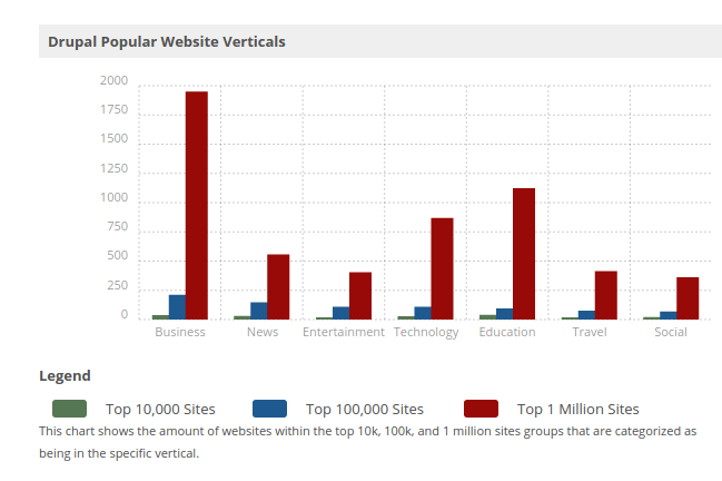 Drupal Usage Statistics