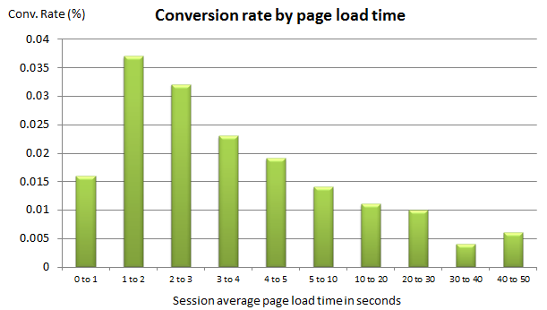 advantages of single page website conversion-rate