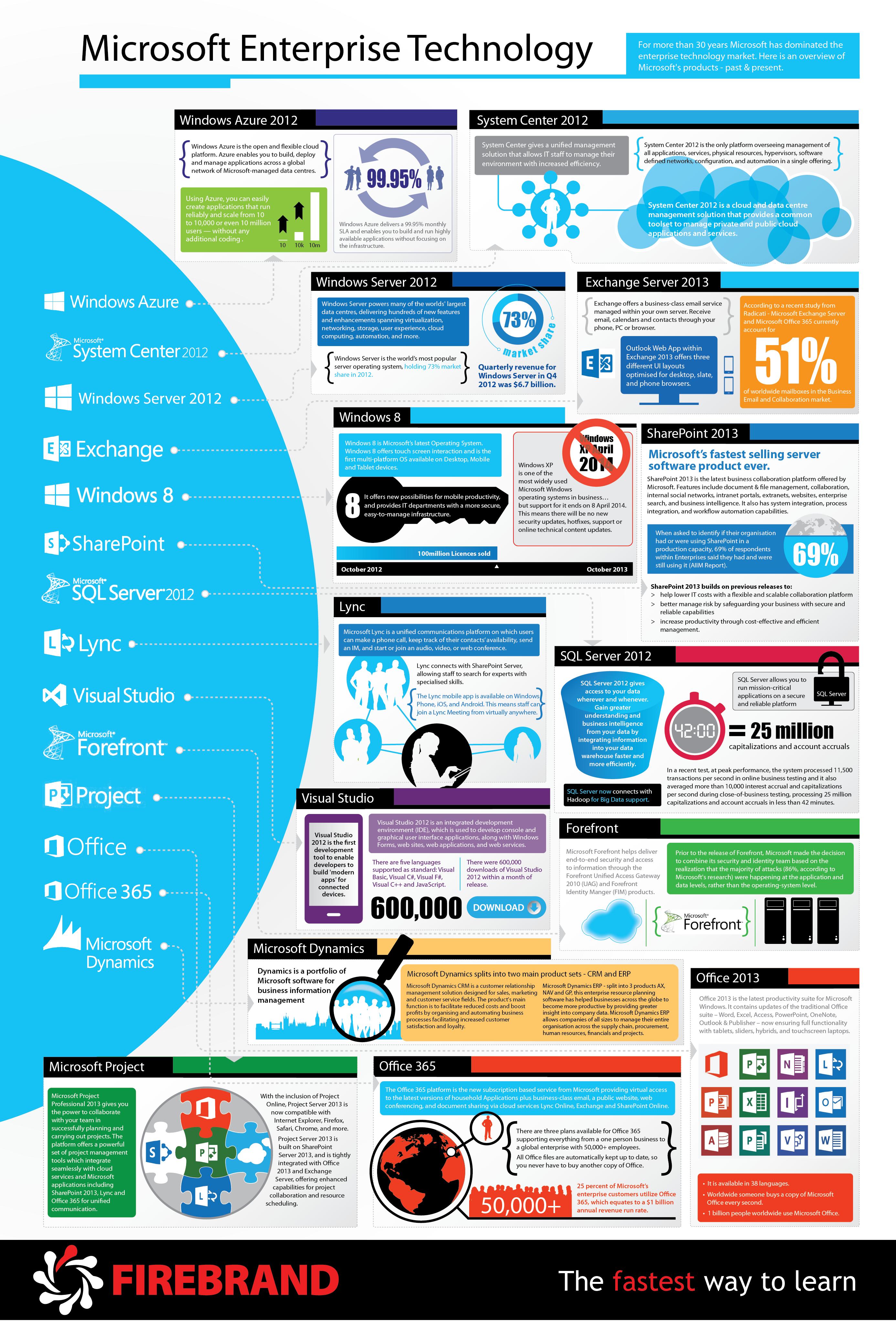 evolution of information technology pdf