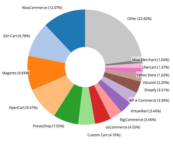 Top CMS Platforms comparision