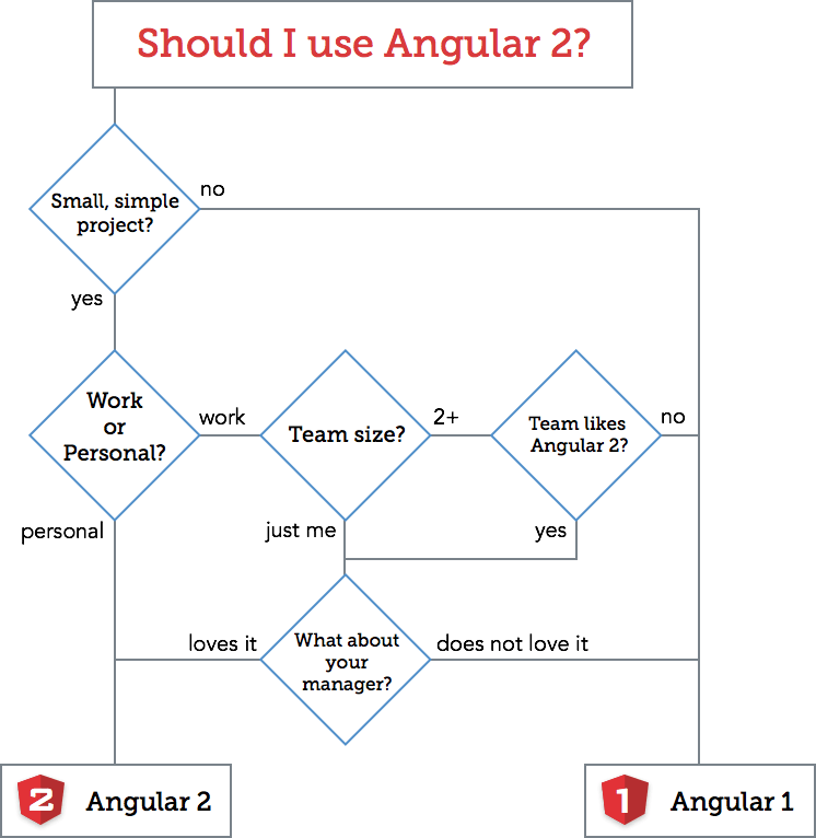 angularJS 2 or 1 Top JavaScript Frameworks