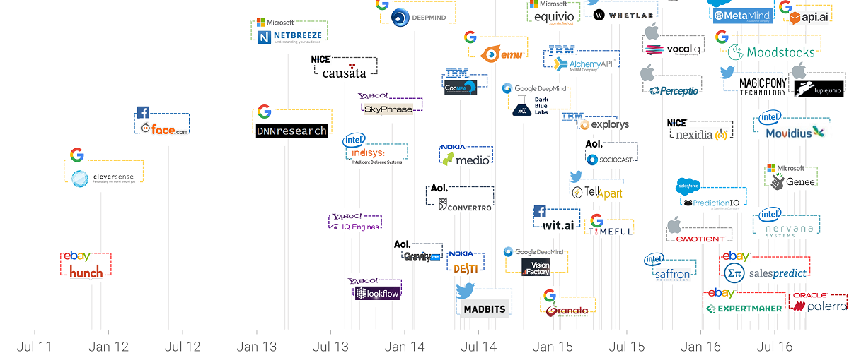 AI companies acquisition- mobile app trends