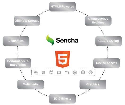 sencha-touch-features- top javascript frameworks for mobile