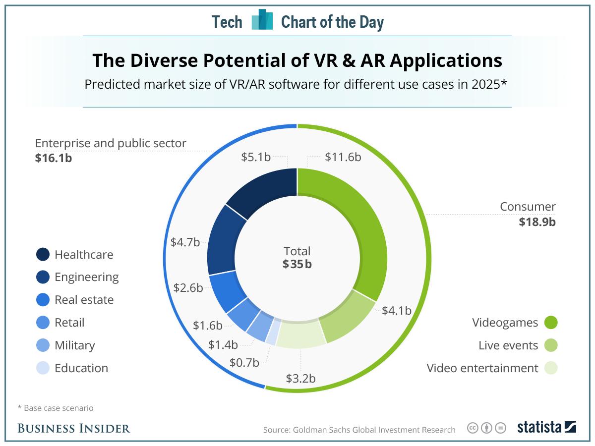 AR & VR market size 2025