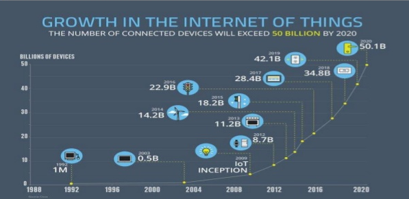 IoT growth Mobile App Development Trends