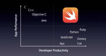 Objective C Vs Swift: What Should A Startup Choose?