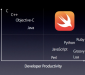 Swift and other programming languages