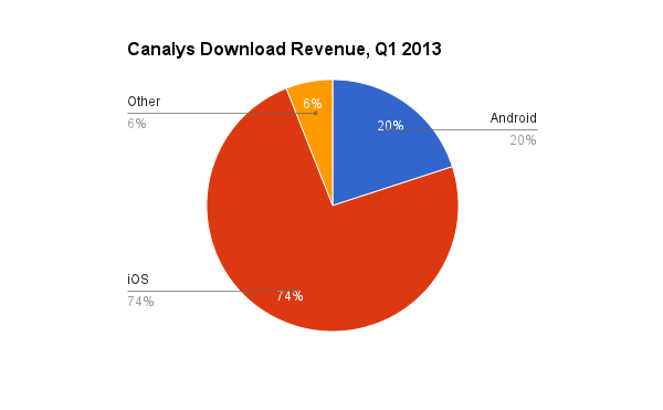 revenue from app sales