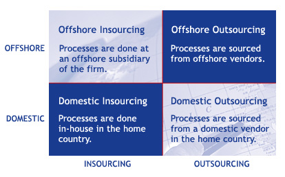 Focus on outsourcing and offshoring
