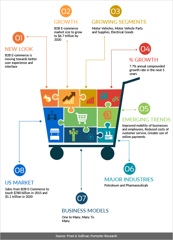 B2B E-Commerce trends