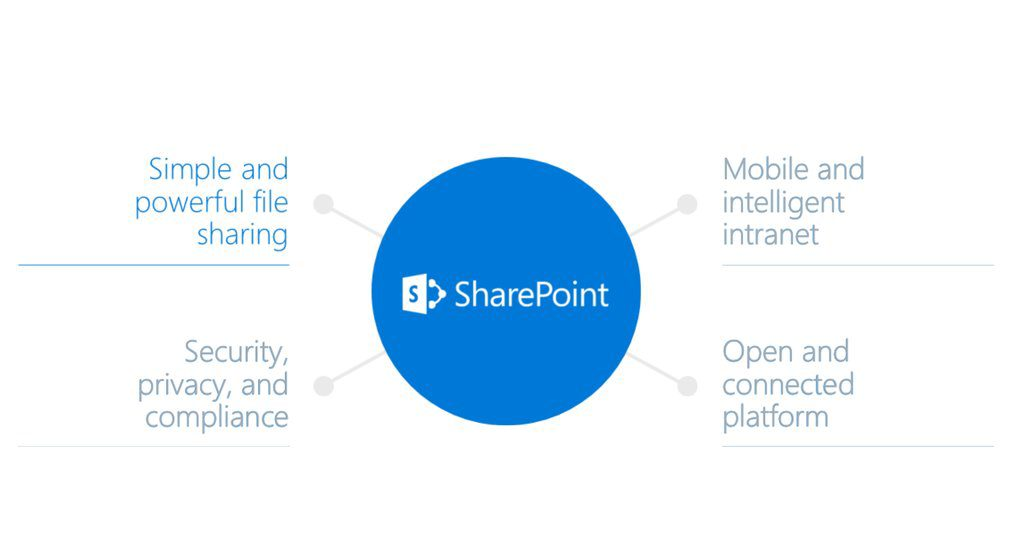 SharePoint Today- features