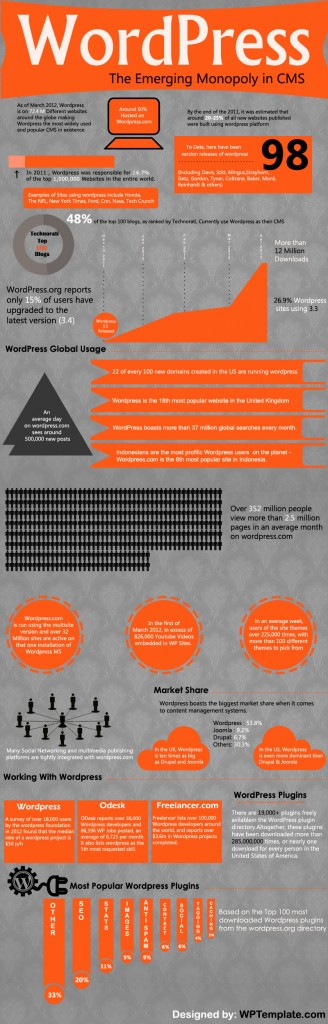 Wordpress-The-Emerging-Monopoly-In-Cms-Infographic-infographicsmania
