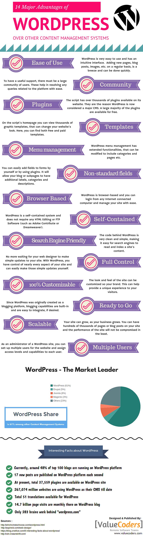 advantages of wordpress and wordpress facts