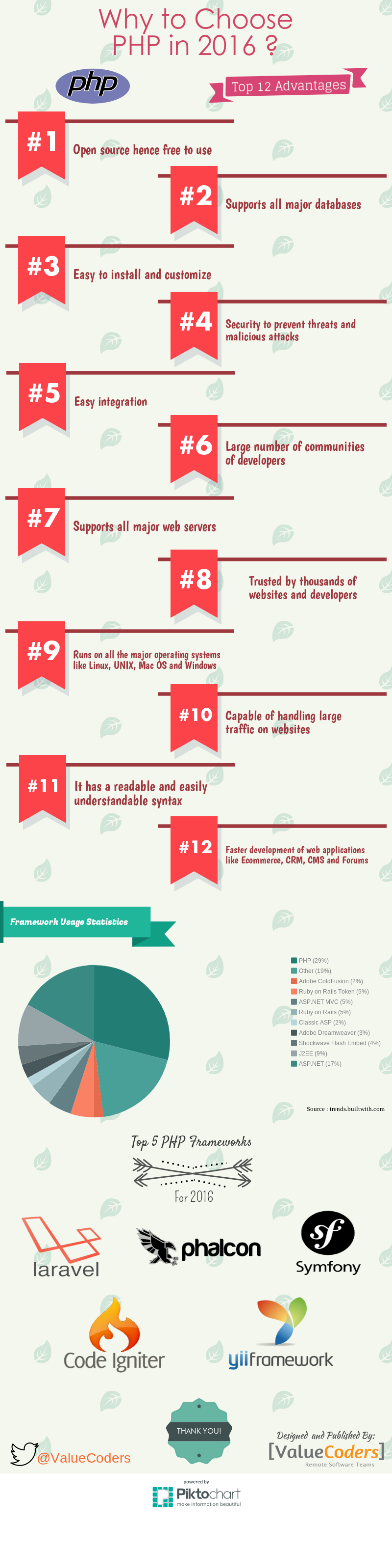 advantages of php web development framework