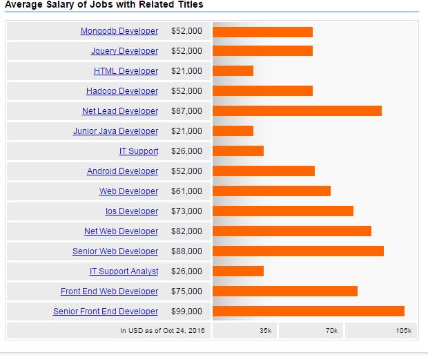 Frontend vs backend developer salary 2