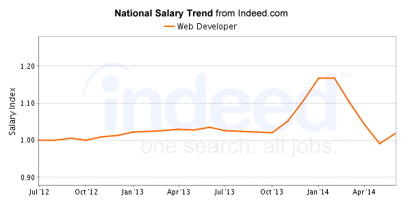 Frontend vs backend developer salary