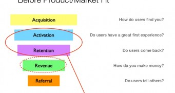 What is Product Market Fit? How Can It be Achieved?