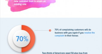 Interesting eCommerce Facts To Help Your Business [Infographic]