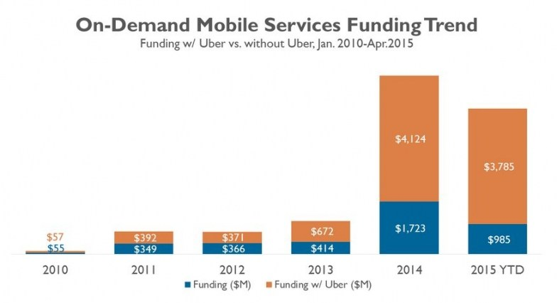 On-demand service apps funding