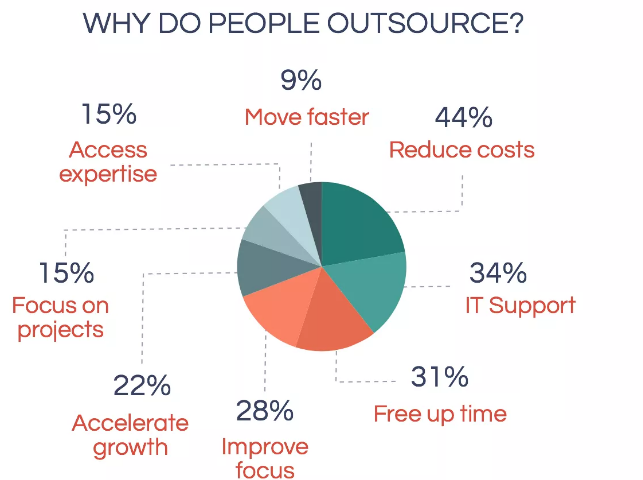 Why is outsourcing important