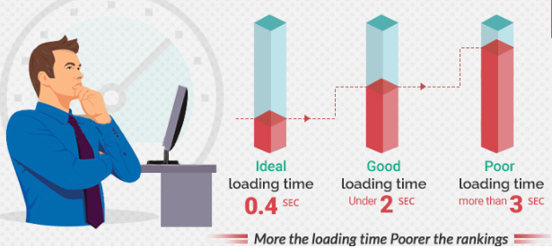advantages of single page website load time