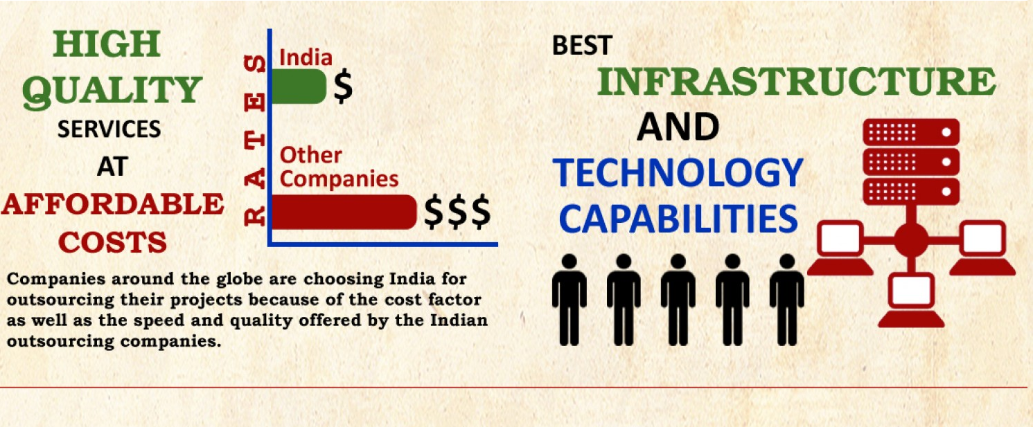 Why is India The Hub of Application Development 1