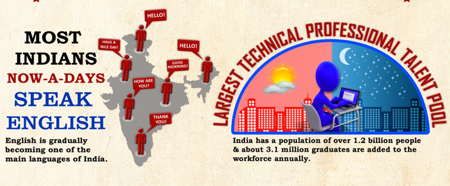 Why is India The Hub of Application Development
