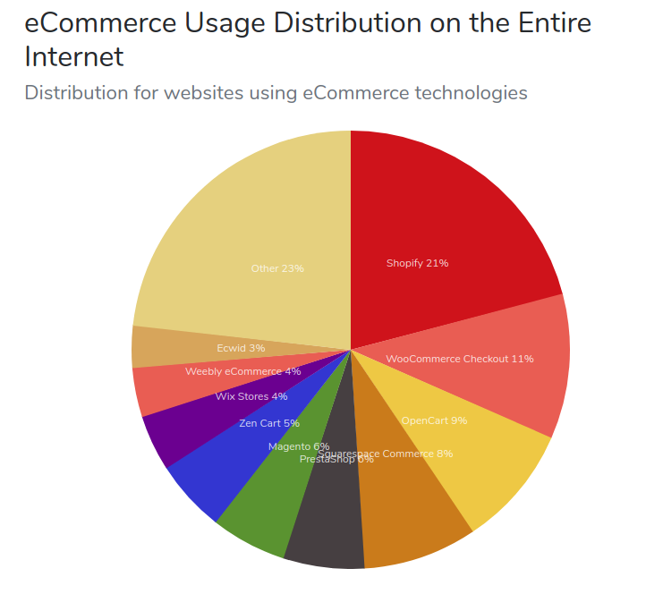 Top eTop-eCommerce -CMS-platforms