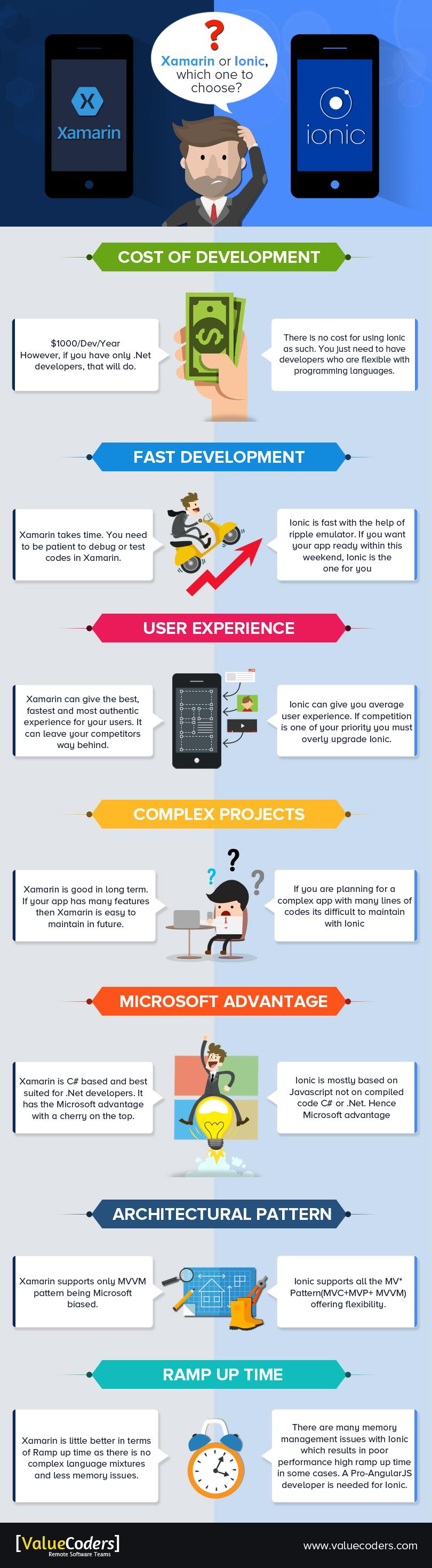 Xamarin-vs-Ionic_infographic