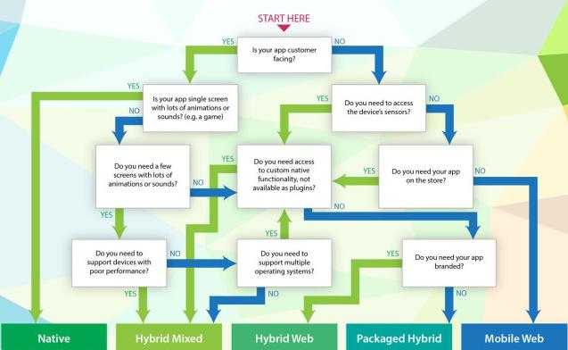 hybrid app vs native app flowchart