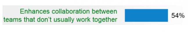 Agile methodology scrum meeting benefits