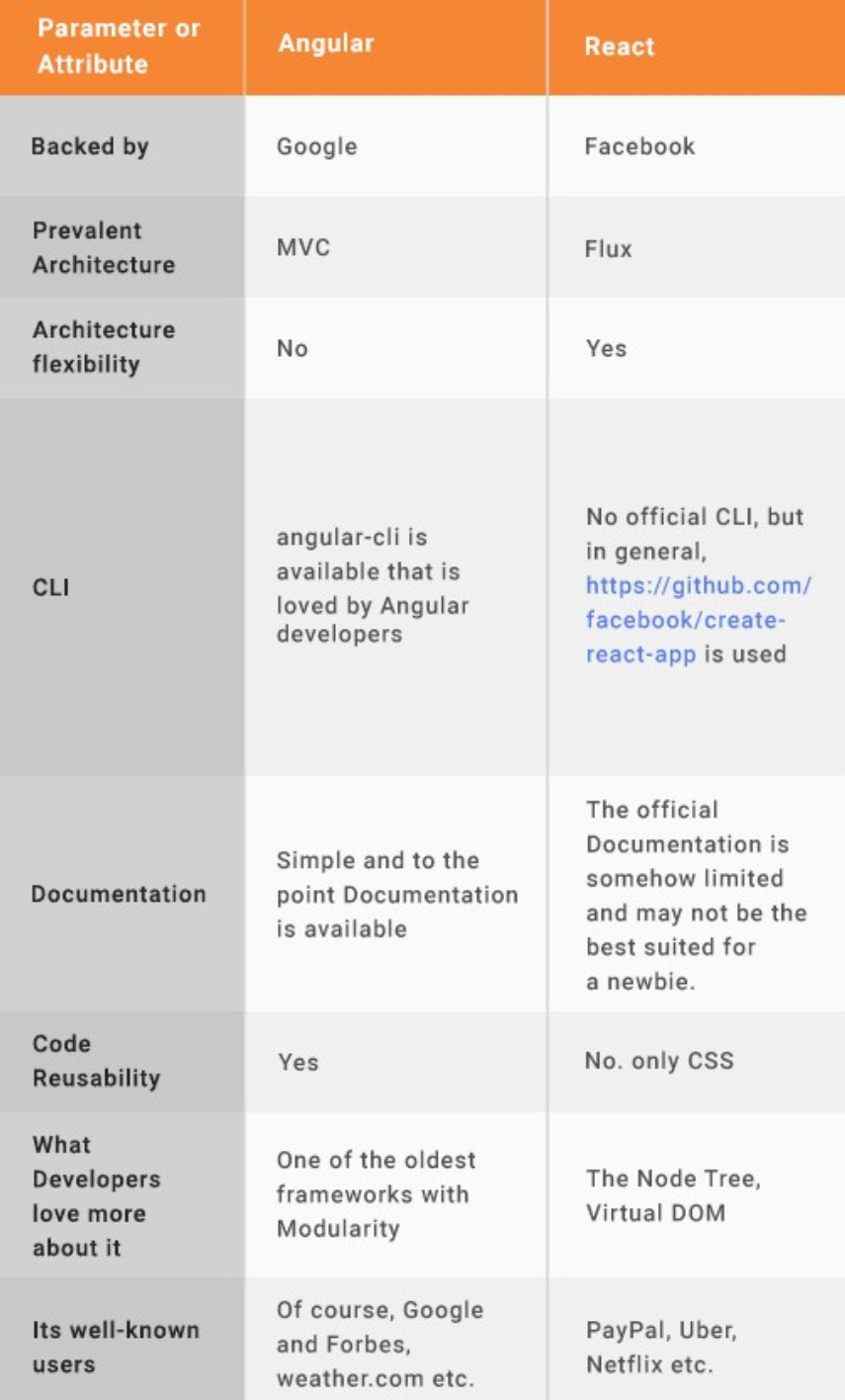 AngularJS and ReactJS Comparision table