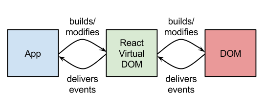 AngularJS vs ReactJS DOM